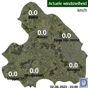 Windsnelheid en windrichting